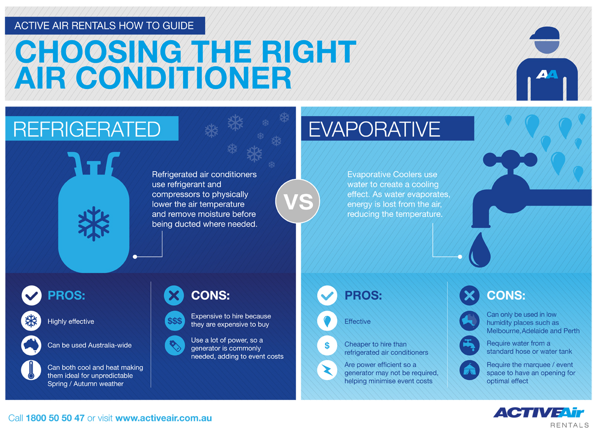 Air Conditioner: Refrigerated Air Conditioner Vs. Evaporative Cooler #1885B3